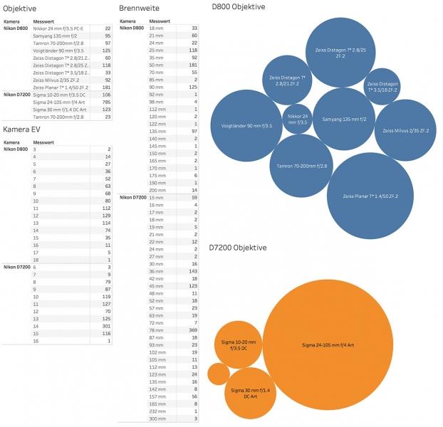 Italy-2017 Statistics Dashboard
